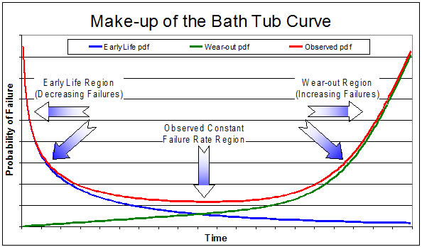 bathtub curve Yes, hard drives follow this curve please note that a hdd is an analogue storage medium, where data is stored on a permanently polarised magnetic support.